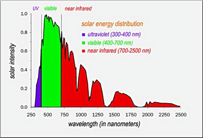 solar spectrum of light
