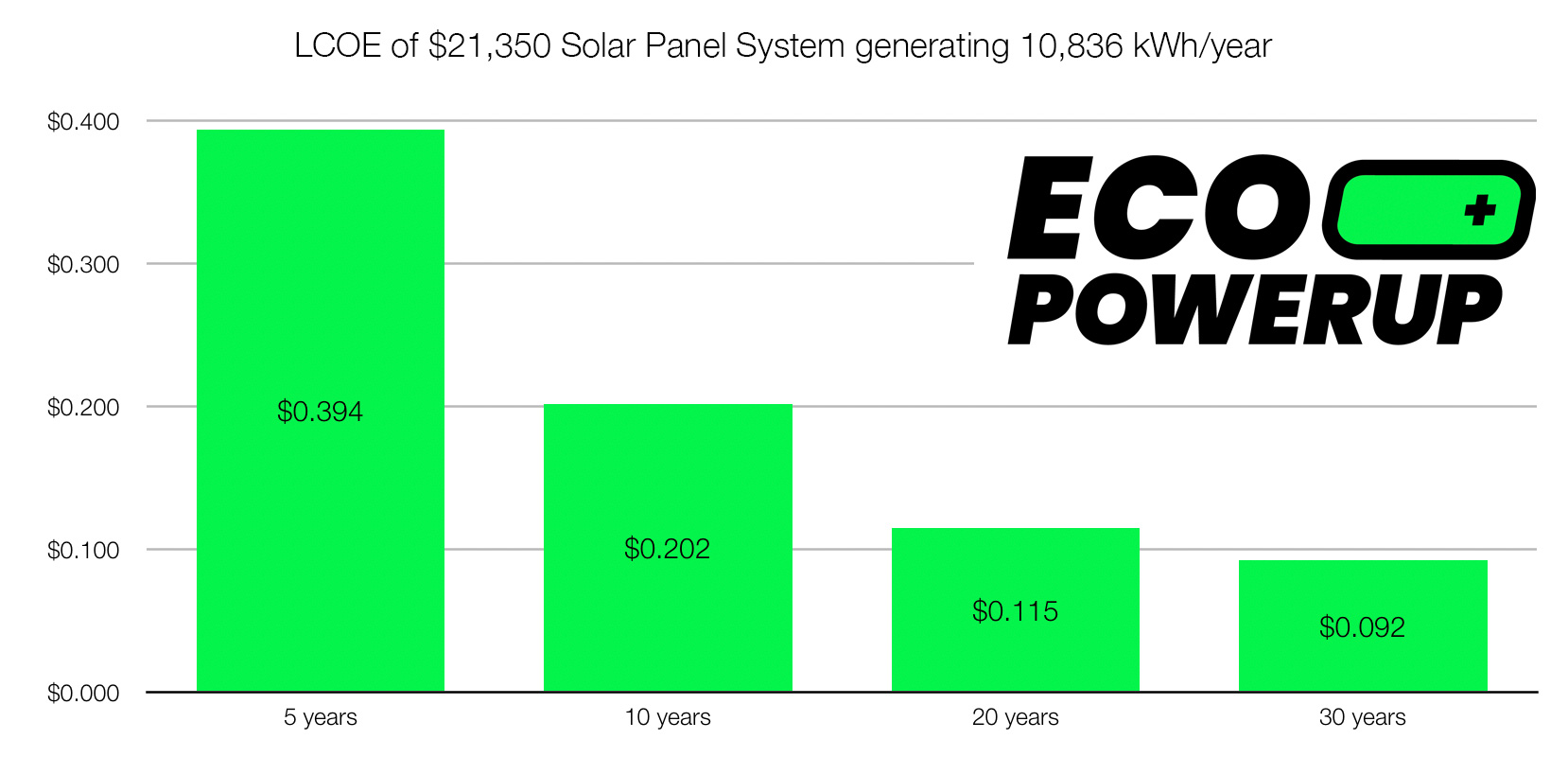 LCOE of solar panel system installation over 5 10 20 30 years