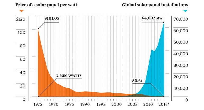 cost of solar panel per watt falling while global solar panel installations rise