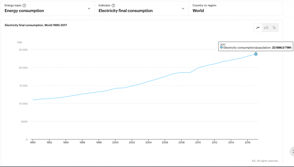 world electricity consumption 2017